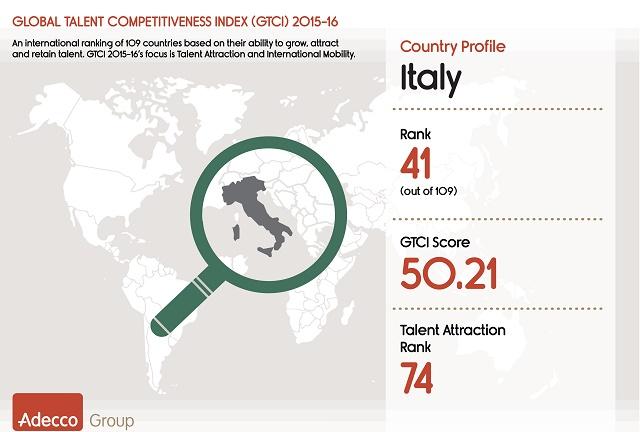 """Adecco: Italia al 41° posto su 109 paesi per """"Capacità di attirare i talenti e mobilità internazionale"""""""