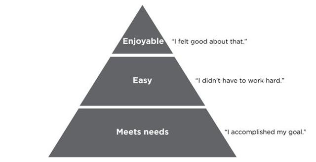 La piramide della customer experience (Outside in, Manning e Bodine, 2012)