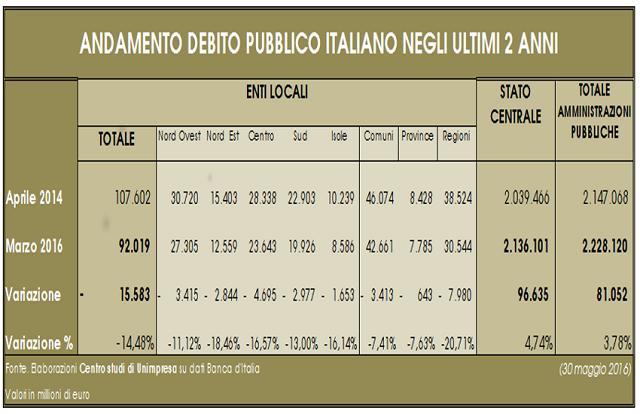 Finanza pubblica: in due anni giù di 15 miliardi (-14%) il debito di regioni, province e comuni