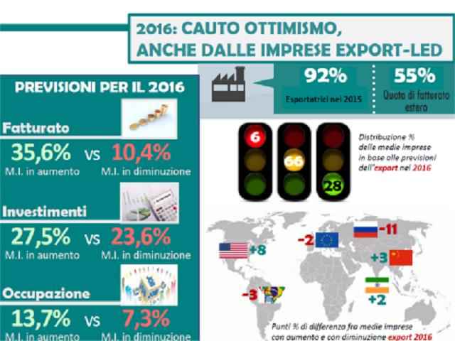 Le medie imprese italiane crescono, sono inclusive e guardano con cauto ottimismo al 2016