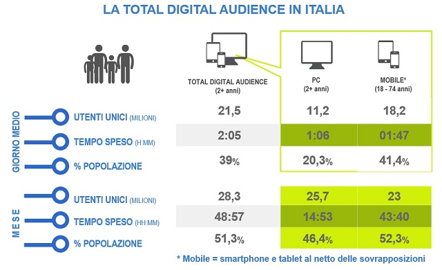 La total digital audience del mese di maggio 2016