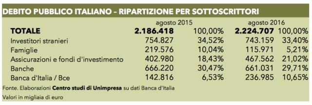 Referendum: Unimpresa, in mano a stranieri il 30% del debito pubblico italiano