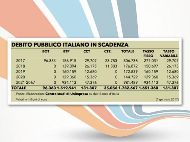 Conti pubblici: Unimpresa, 306 miliardi di debito da rinnovare nel 2017