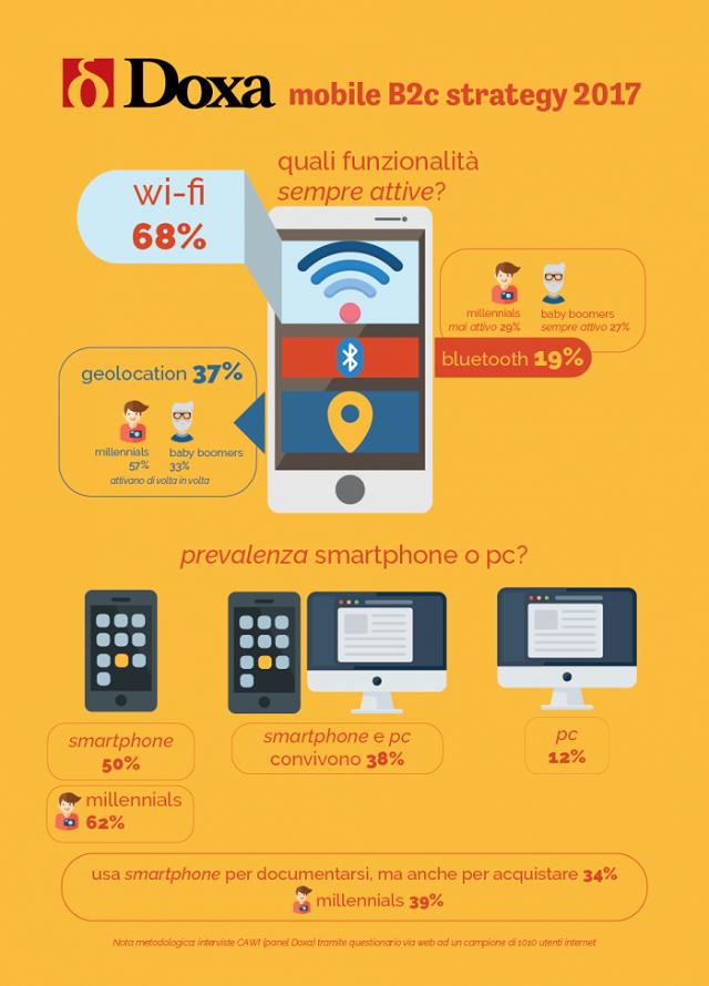 L'80% degli italiani decide gli acquisti via smartphone