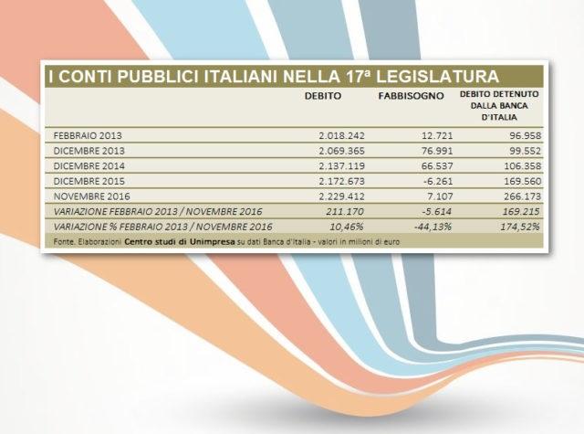 Conti pubblici: Unimpresa, debito su di 211 miliardi nella legislatura