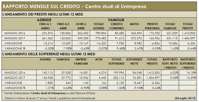 Banche: Unimpresa, prestiti ad aziende giù di 16 miliardi in 12 mesi