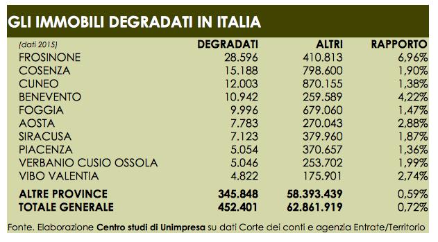 Edilizia: Unimpresa, mezzo milione di immobili in dissesto