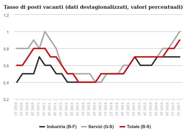 Posti vacanti nelle imprese dell'industria e dei servizi al top dal 2010