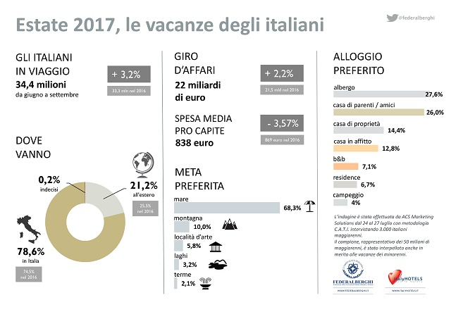 Estate 2017: 34,4 milioni di italiani in vacanza (+3,2%), giro d'affari 22 miliardi di euro (+2,2%)