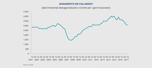 Osservatorio Cerved sulle chiusure d'impresa: nel 1° semestre 2017 i fallimenti tornano ai livelli pre-crisi