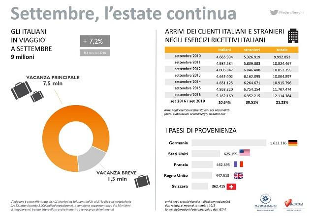 Più di 9 milioni di italiani in vacanza a settembre