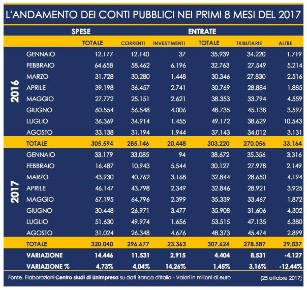 Conti pubblici: Unimpresa, spesa su di 14,4 miliardi (+5%) nei primi 8 mesi del 2017