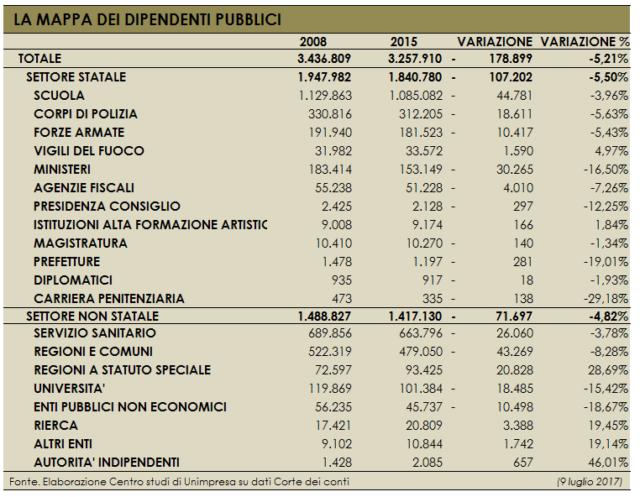 Pubblico impiego: Unimpresa, dal 2008 +20mila unità nelle regioni a statuto speciale