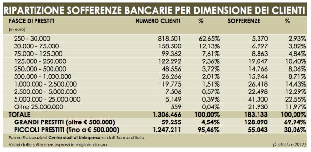 Banche: Unimpresa, 70% delle sofferenze legato a grandi prestiti non rimborsati
