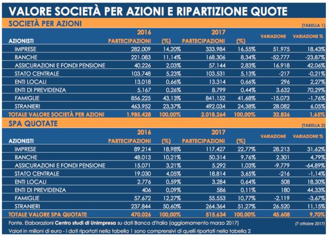 Unimpresa: il valore delle spa italiane cresciuto di 32 miliardi in un anno