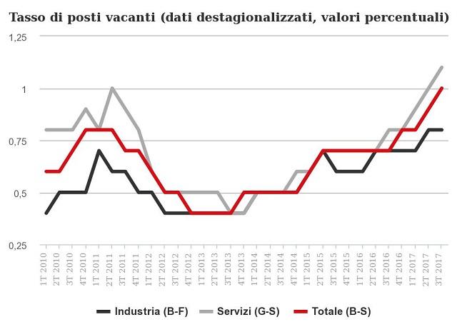 Record di posti vacanti nell'industria e nei servizi