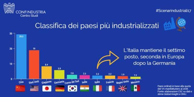 Confindustria: il manifatturiero traina la ripresa. L'Italia mantiene il settimo posto tra i paesi più industrializzati, il secondo in Europa