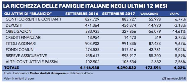 Finanza: Unimpresa, la ricchezza delle famiglie sale a 4.300 miliardi (+4%)