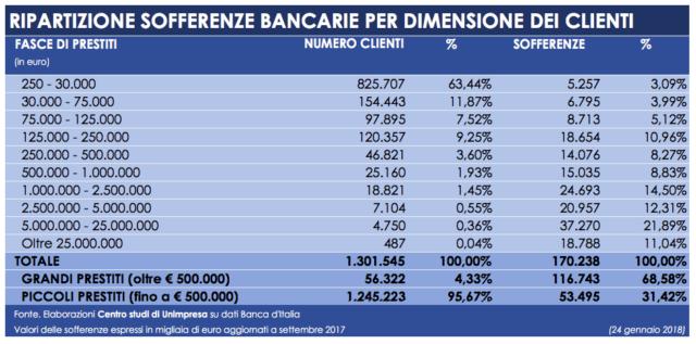 Banche: Unimpresa, da 487 grandi aziende 19 miliardi di sofferenze