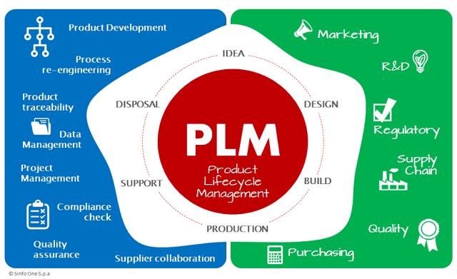 La rivoluzione del PLM