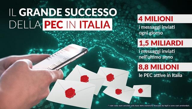 4 milioni di messaggi PEC inviati ogni giorno fanno della PEC un grande successo italiano e un'avanguardia digitale in Europa