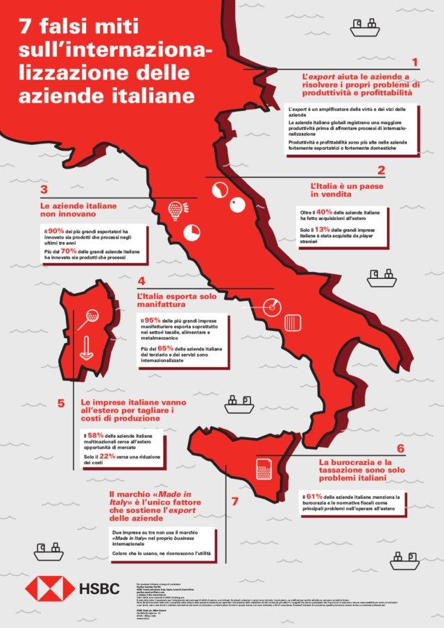 I sette falsi miti sull'internazionalizzazione delle imprese italiane