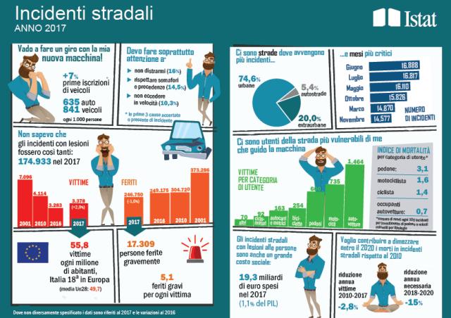Incidenti stradali in Italia in leggero calo nel 2017