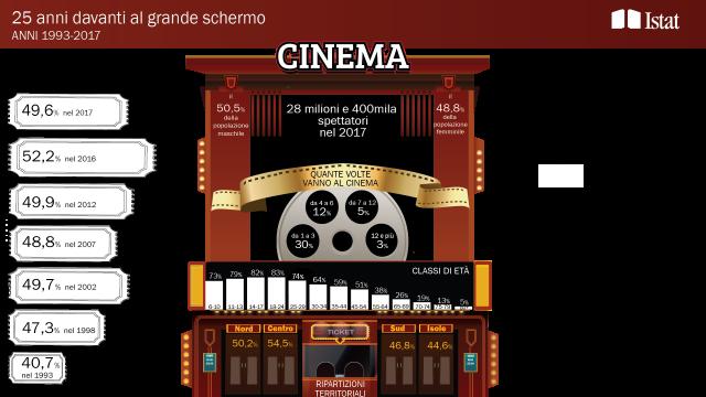 I cittadini e il cinema