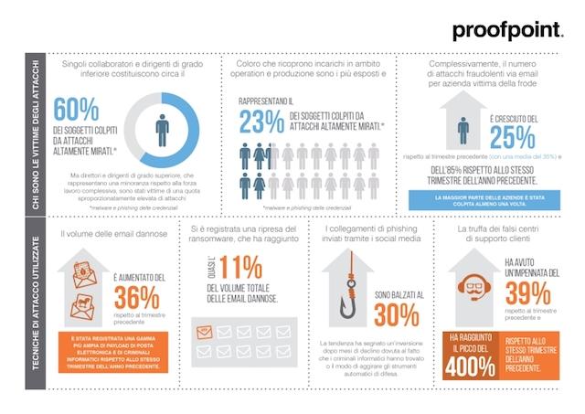 Proteggere le persone per proteggere le aziende. Il nuovo report di Proofpoint