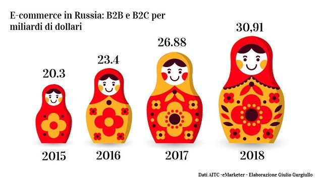 Morgan Stanley, l'ecommerce in Russia crescerà del 170% nei prossimi 5 anni
