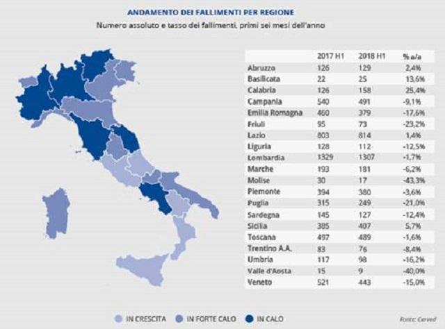 Cerved: fallimenti ai minimi da 7 anni (-5,7% nel primo semestre), ma in Lombardia il calo è minore (-3,6%)