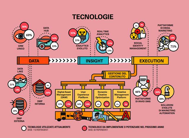 L'approccio Omnicanale in Italia: il 95% delle aziende raccoglie dati di anagrafica cliente ma solo il 33% personalizza i contenuti in funzione dello specifico individuo