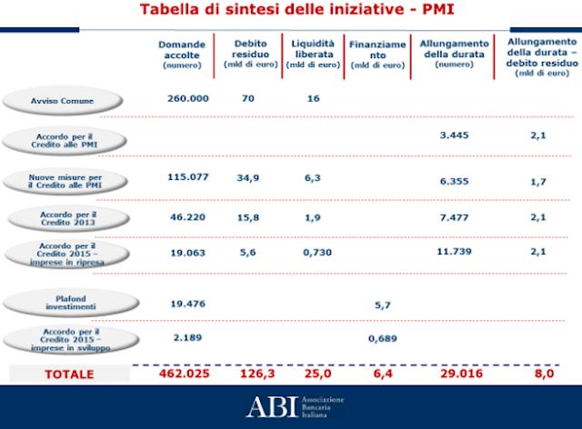Banche: ABI, dal 2009 misure su sostegno al credito per 491.041 PMI