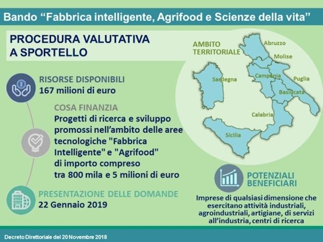 """Fondi UE, 167 milioni di euro per """"Fabbrica intelligente"""" e """"Agrifood"""""""