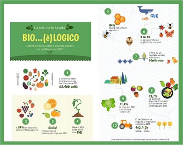 """Cresce l'offerta """"Bio"""" sulle tavole degli italiani, in 9 mesi +4.500 imprese agricole con certificazione biologica"""