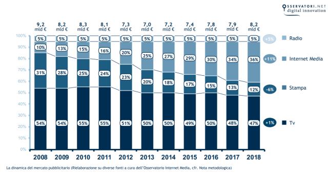La raccolta pubblicitaria online in Italia vale 3 miliardi di euro a fine 2018 anche grazie all'utilizzo integrato dei dati di terze parti