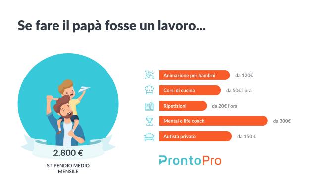 Papà tuttofare e a tempo pieno? Un lavoro stimato quasi 2.800 euro