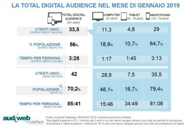 I dati della total digital audience: a gennaio 35,5 milioni gli utenti online da smartphone, pari al 79,4% dei 18-74enni