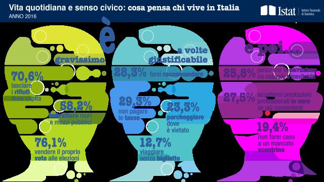 Senso civico: in Italia cittadini intransigenti nel gettare carta in terra, meno su fedeltà fiscale e raccomandazione