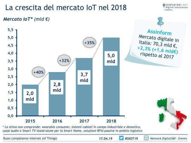 Il mercato italiano dell'Internet of things tocca i 5 miliardi di euro nel 2018, +35%