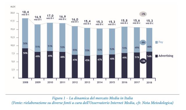L'Internet advertising verso i 3,2 miliardi di € nel 2019 ma la crescita rallenta