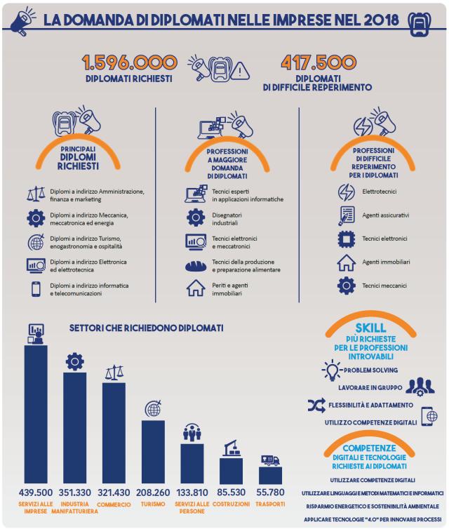 Lavoro: 2 milioni di contratti l'anno per diplomati e laureati