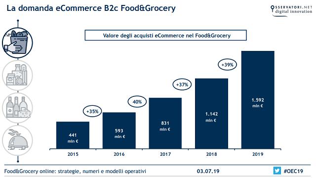 Il Food&Grocery online sfiora gli 1,6 miliardi di euro nel 2019 (+39%): trainano la crescita il Food delivery (+56%) e il Grocery Alimentare (+45%)