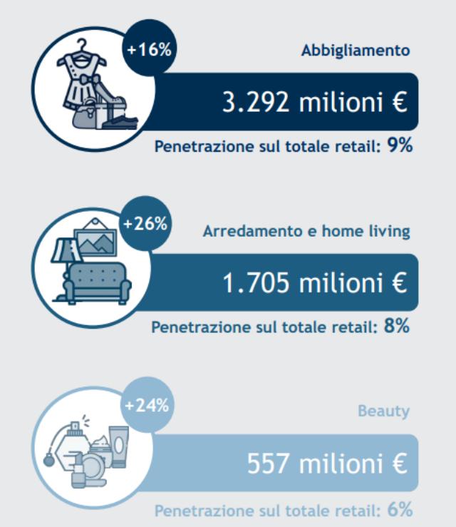 L'Abbigliamento online sfiora i 3,3 miliardi di euro nel 2019 (+16%). Arredamento & Home living (+26%) e Beauty (+24%) tra i settori più dinamici dell'eCommerce B2c italiano