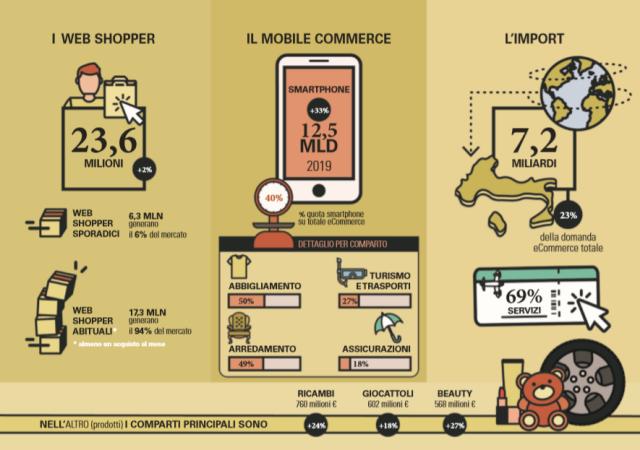 Nel 2019 gli acquisti online in Italia sfiorano i 31,6 miliardi di euro (+15%) e quelli da Smartphone valgono il 40% del totale