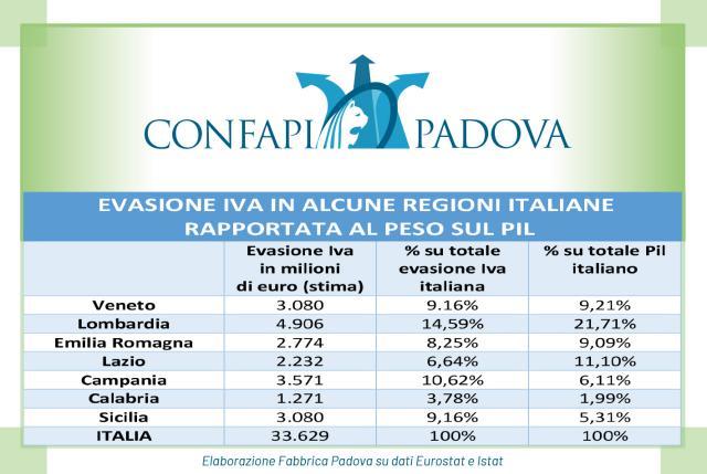 """Se l'Italia evade un quarto dell'Iva europea:  33 miliardi """"persi"""", 3 nel solo Veneto,  dove però si nasconde meno che altrove"""