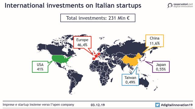 Le startup italiane sfiorano i 700 milioni di investimenti nel 2019