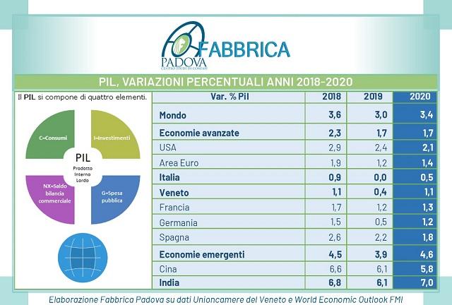 Adelante con juicio, nel 2020 il Pil del Veneto crescerà a velocità doppia rispetto all'Italia ma a un terzo di quella del resto del mondo