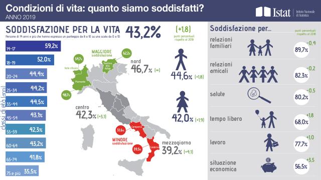 Istat: più della metà degli italiani sono soddisfatti per la propria situazione economica