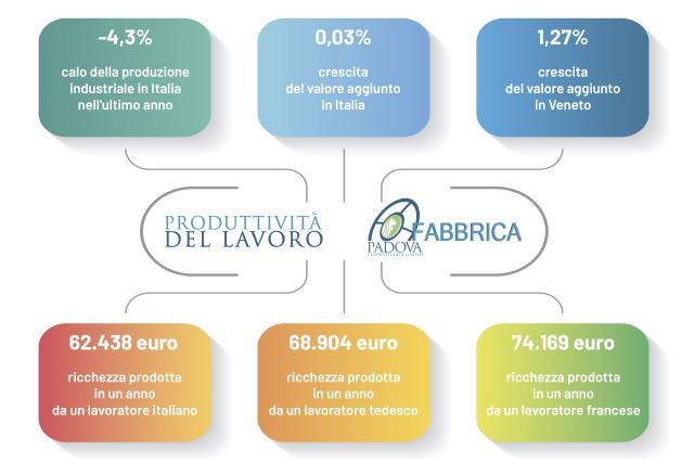 """Se un lavoratore veneto produce 2.000 euro di più che nel resto d'Italia ma 10.000 in meno di un francese. Confapi: """"Mettiamo la produttività al centro del dibattito pubblico"""""""